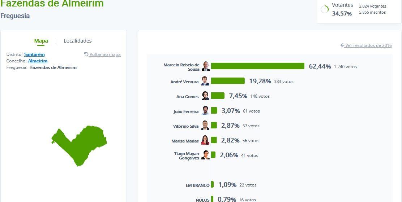 Presidenciais: Ventura com quase 20% em Fazendas de Almeirim